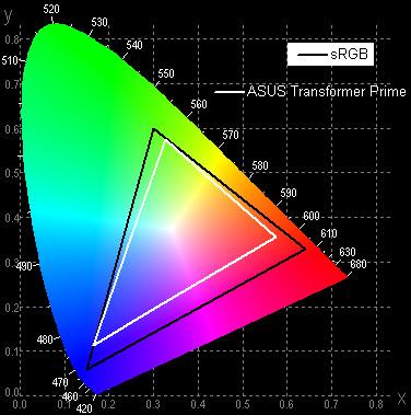Результаты тестирования экрана ASUS Eee Pad Transformer Prime
