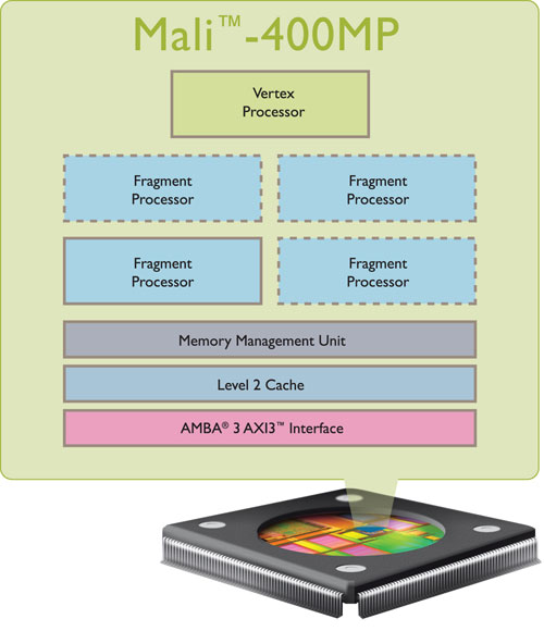 Блок-схема GPU Mali-400MP