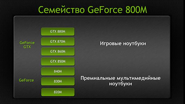 Купить видеокарту для ноутбука nvidia geforce gtx 850m antminer u3 63gh