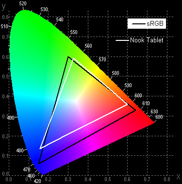 Результаты тестирования экрана Nook Color