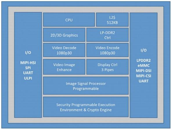 Платформа Intel Clover Trail+