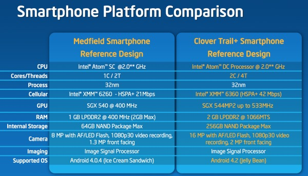Intel Clover Trail+ в сравнении с Intel Medfield