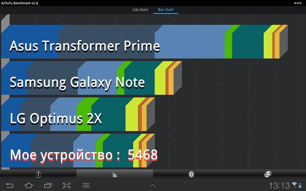 Результаты тестирования Samsung Galaxy Tab 8.9 LTE в AnTuTu Benchmark