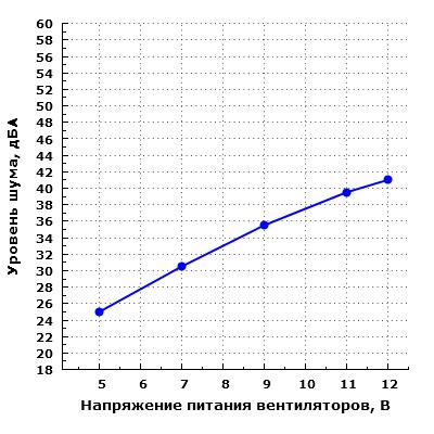 Уровень шума корпуса при настольном размещении