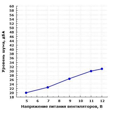 Уровень шума корпуса при напольном размещении