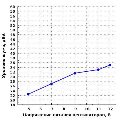 Уровень шума корпуса