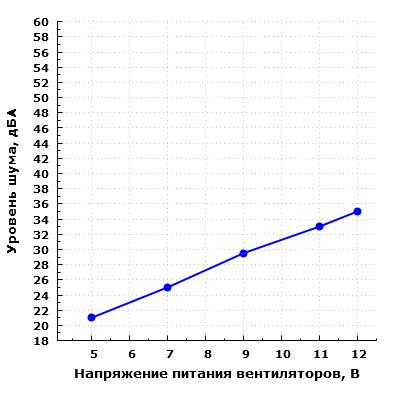 Уровень шума корпуса при напольном расположении