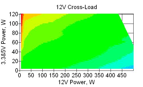 Отклонения по линии +12 VDC