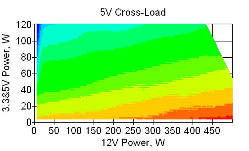 Отклонения по линии +5 VDC