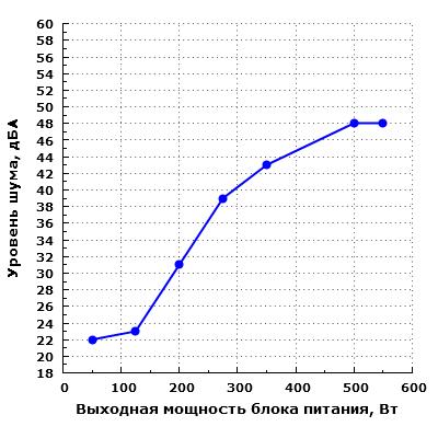Уровень шума Chieftec APS-550CB