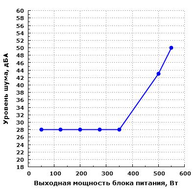 Уровень шума Chieftec GDP-550C
