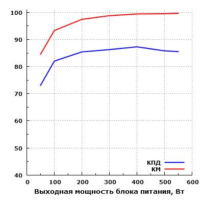 Эффективность Chieftec GDP-550C