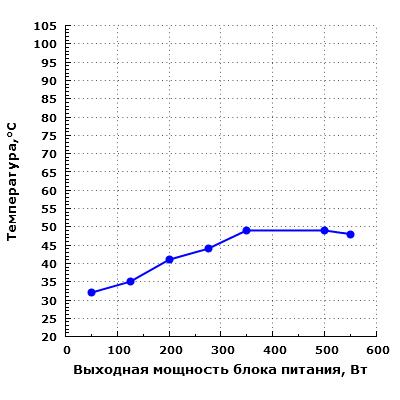 Тепловой режим Chieftec GDP-550C