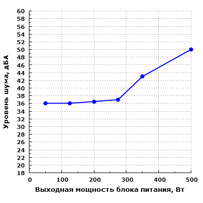 Уровень шума Cooler Master MasterWatt Lite 230V 500W