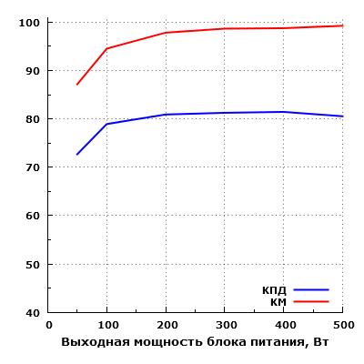 Эффективность Cooler Master MasterWatt Lite 230V 500W