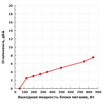 Уровень шума электроники (отклонение) Corsair HX850
