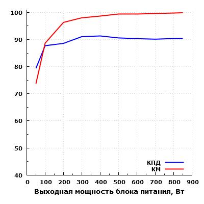 Эффективность Corsair HX850