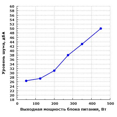 Уровень шума Fractal Design Integra SFX 450W (FSP450-60GHS(85))