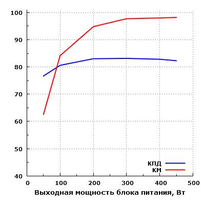 Эффективность Fractal Design Integra SFX 450W (FSP450-60GHS(85))