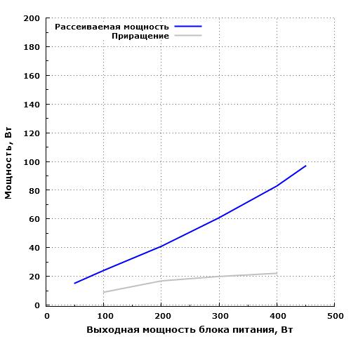 Рассеиваемая мощность Fractal Design Integra SFX 450W (FSP450-60GHS(85))