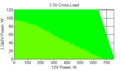 Отклонения по линии +3,3 VDC