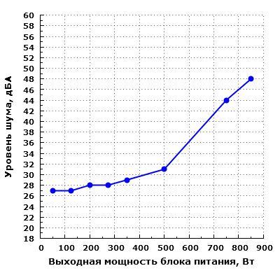 Уровень шума Thermaltake TP-850AH5CEG-A Москва 850 Вт (W0428RE)
