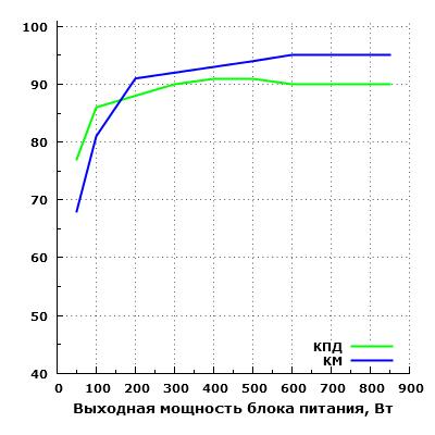 Эффективность Thermaltake TP-850AH5CEG-A Москва 850 Вт (W0428RE)