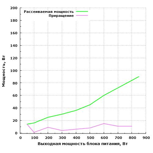 Рассеиваемая мощность Thermaltake TP-850AH5CEG-A Москва 850 Вт (W0428RE)