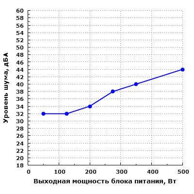 Уровень шума Zalman ZM500-LE