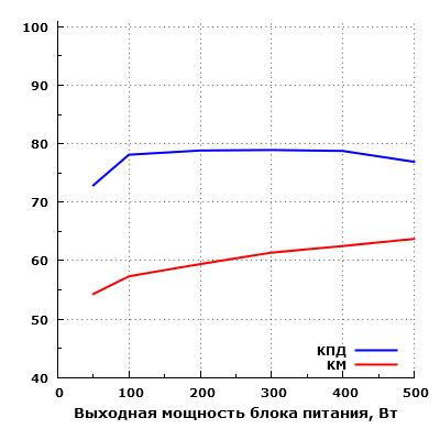 Эффективность Zalman ZM500-LE