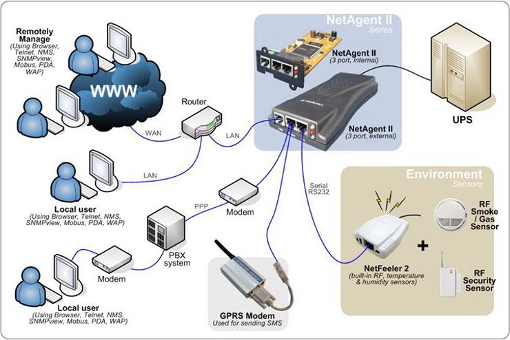 Схема подключения SNMP-адаптера NetAgent II (BT506)