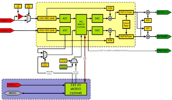 Блок схема sdr трансивера sdr 2000ua зависит от параметров звуковой карты среднее значение Вот блок схема и для.