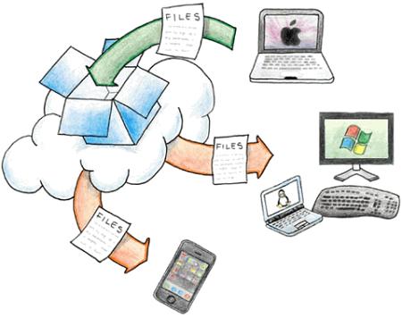 Схематичное отображение сервиса Dropbox