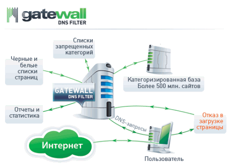 ����� ������ GateWall DNS Filter