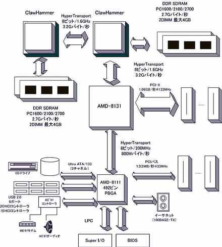 Блок-схема ПК с двумя