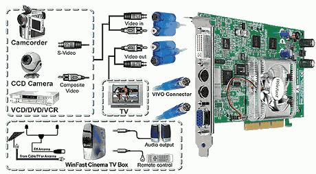 WINFAST A180 DDR AGP 8X DRIVER