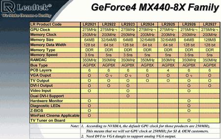 скачать драйвера на звук nvidia geforce4 mx 4000