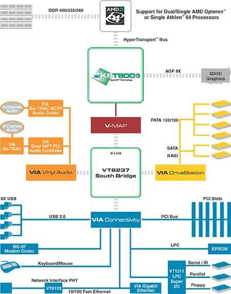 Схема нового чипсета KT880 от VIA Technologies.