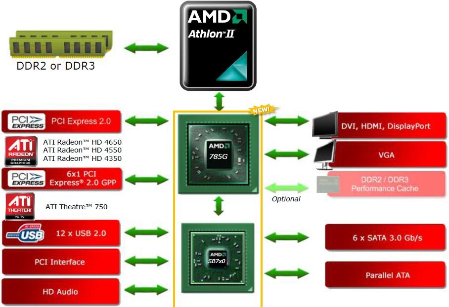 AMD SB700 USB DRIVER FOR WINDOWS MAC