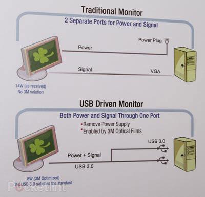 3M представила ЖК-монитор, питающийся от портов интерфейса USB 3.0.