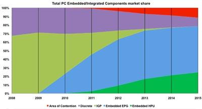 Интегрированные графические процессоры исчезнут из чипсетов к 2015 году, полагают в JPR