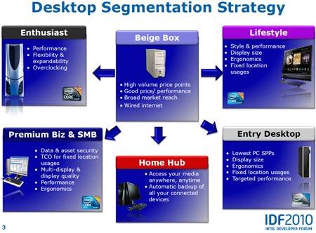 IDF 2010: Intel делает в мини-ПК ставку на Thin Mini-ITX