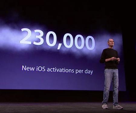 Apple ежедневно активирует 230 тыс. новых iOS-устройств