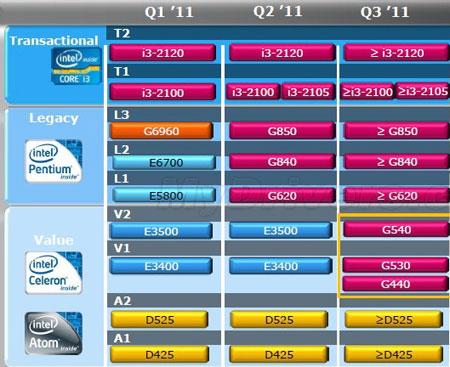Во втором квартале текущего года появятся новые процессоры семейства Pentium и Core i3-2105, кварталом позже — новые ЦП Celeron