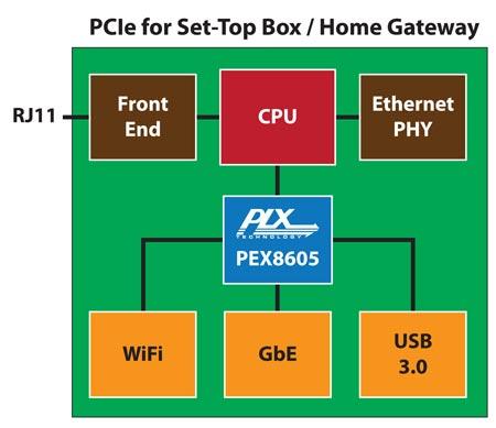 схема использования трехлинейного коммутатора PCI Express Gen 2