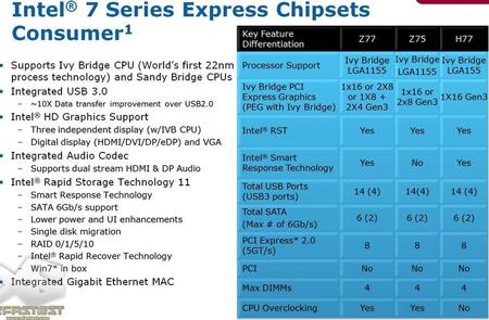 Подробности о 7-й серии чипсетов Intel для процессоров исполнении LGA1155
