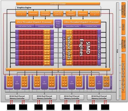 GPU имеет два массива шейдеров