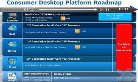 Intel X79 появится вместе с первыми представителями серии Sandy Bridge-E в четвертом квартале