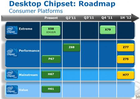 Intel Z77, Z75 и H77 придут на смену Z68, P67 и H67 соответственно