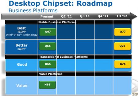 В бизнес-сегменте пропишутся чипсеты Q77, Q75 и B75